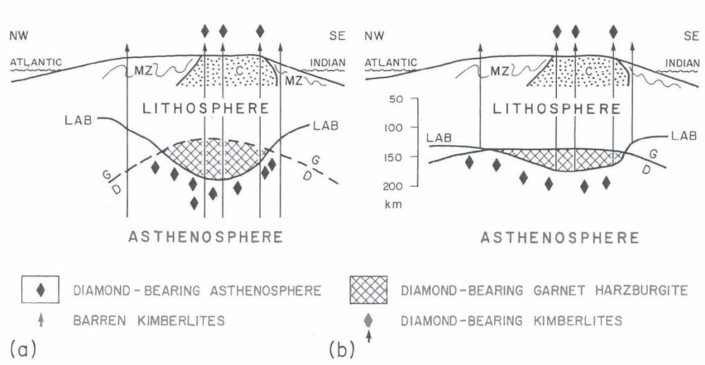 Contrasting models illustrating why diamond-bearing group 1 kimberlites are restricted to within the bounds of the Craton and barren kimberlites are confined to the adjacent mobile belts. (source:Kimberlites and Lamproite: Primary Sources of Diamond, Mitchell, R.H. 1991)