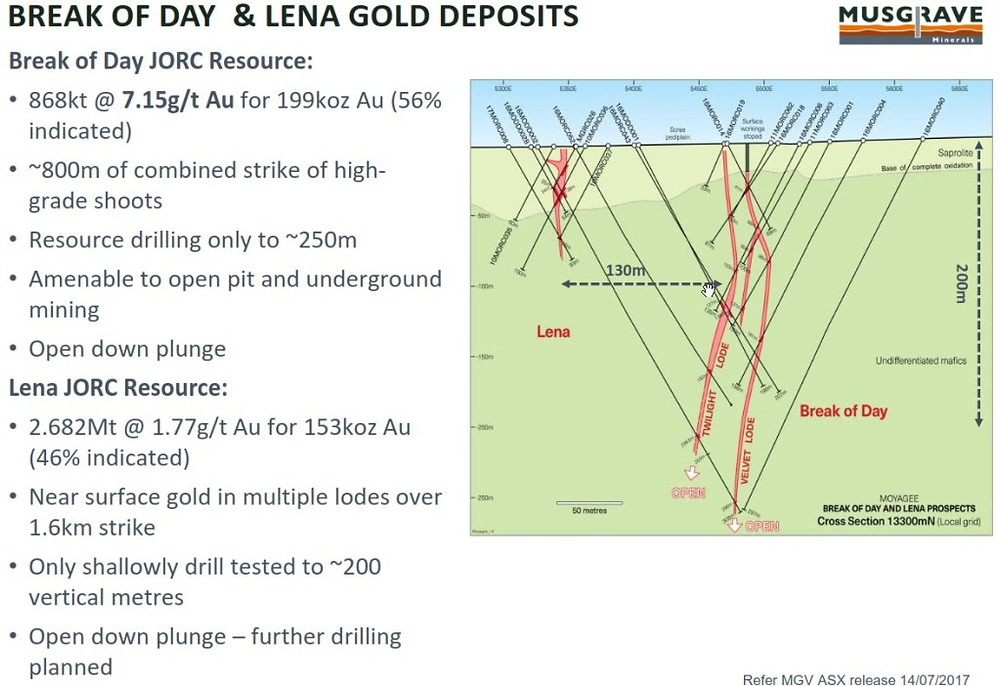 Figure 5:  Summary of Break of Day and Lena Gold Deposit. (source:  MGV) Samso Insights