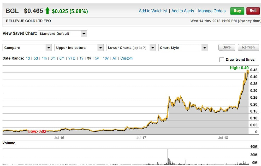 Chart for ASX:BGL over 3 years.