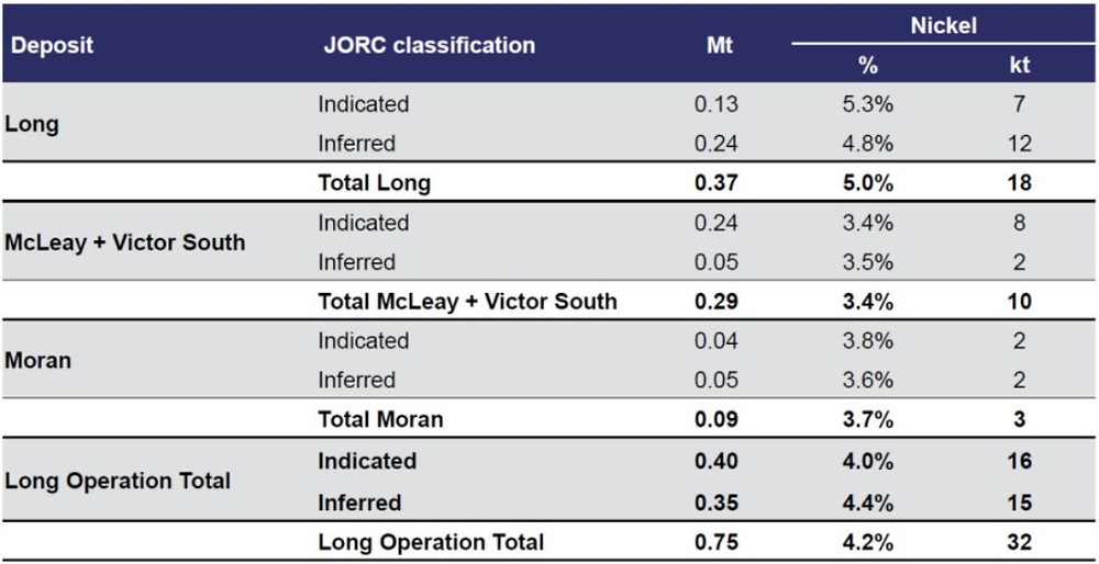 A chart showing Independence's JORC 2012 compliant Mineral Resource for Long was last disclosed in their 2018 Annual Mineral Resource and Ore Reserves Statement released to the ASX on 20 February 2019. Samso Insights