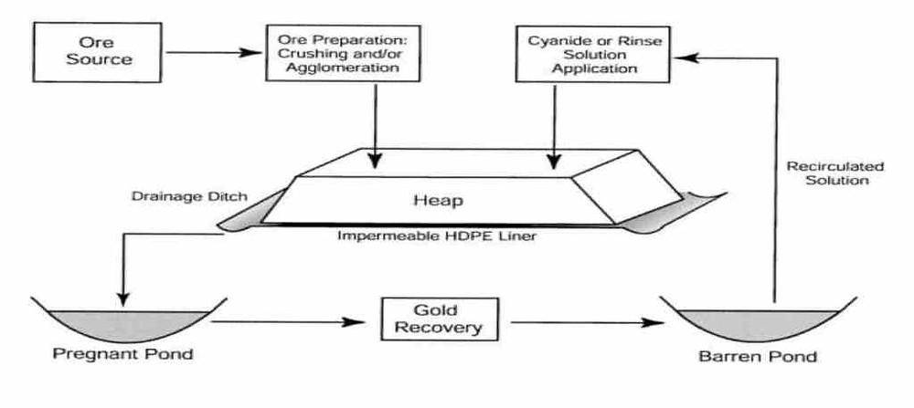 A schematic diagram for the atypical Heap Leach process. Samso Insights
