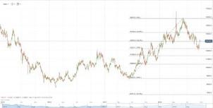 High Grade Copper Pricing
