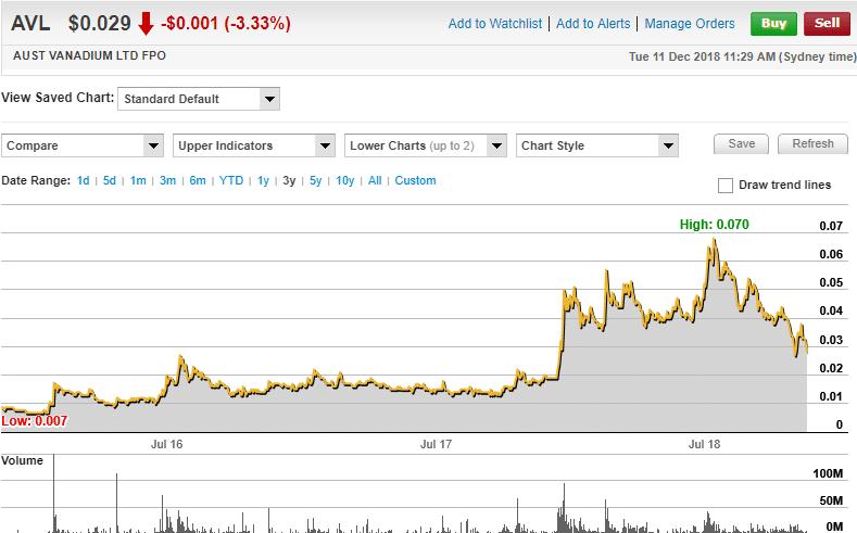 Australian Vanadium 3 yr chart