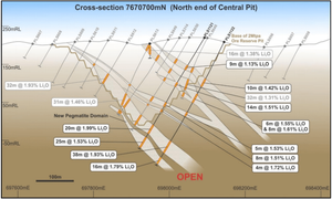 Pilbara Minerals Limited_Cross Section 7670700mN (source:Announcement 29th May 2018)