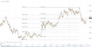 Copper Pricing