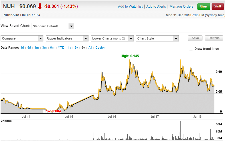 Nuheara Limited 5 year share price chart (source: www.commsec.com.au)