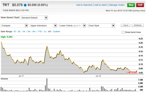 Todd River Resources Limited Share Price Chart. (source: www.commsec.com.au)