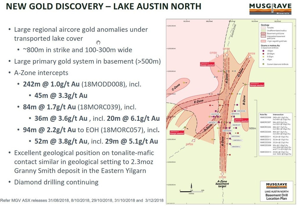 Figure 7: Summary of results from the Lake Austin gold project. (source: MGV)