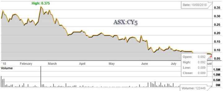 Figure 3a : ASX share price chart for both CY5 and EXU. (source: www.commsec.com.au)