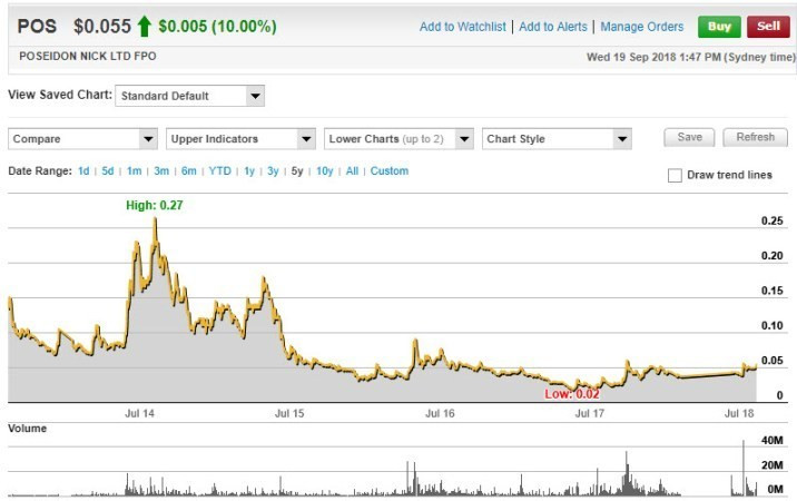Samso Poseidon Price Chart