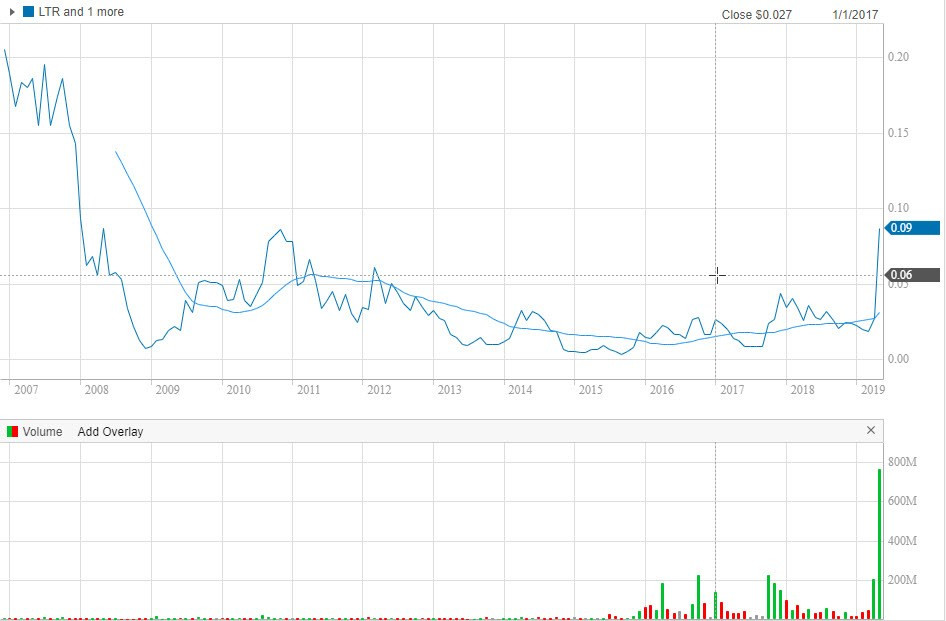 Liontown Resources Limited share price chart. Samso Insights