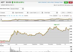 Adriatic Metals PLC Share Price Chart. (source: Commsec)