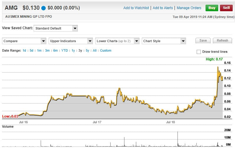 Ausmex Mining Group (ASX: AMG) 3-year share price chart. (source: Commsec) Samso Insights