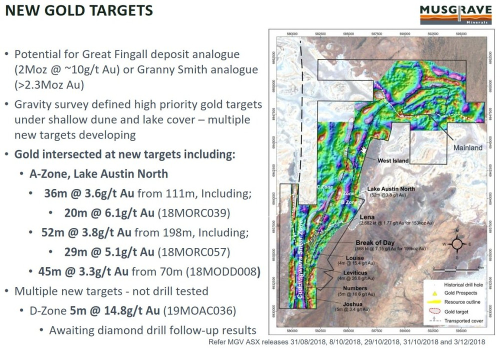 Figure 6: Summary of results from the Lake Austin gold project. (source: MGV)