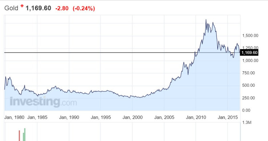 Figure 2:  Gold price for the last 25 years.  (source: www.investing.com)