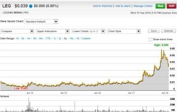 Legend Mining Ltd 5 Yr Price