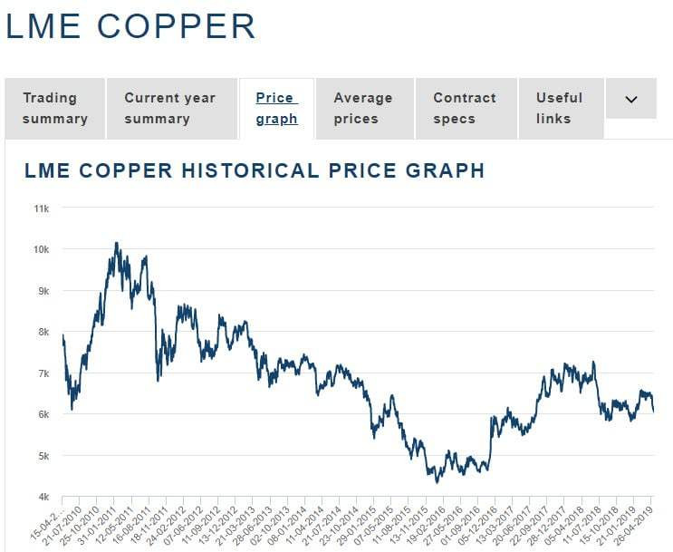 Figure 1: Copper pricing from 2010 to 2019. (source: LME). Samso Insights
