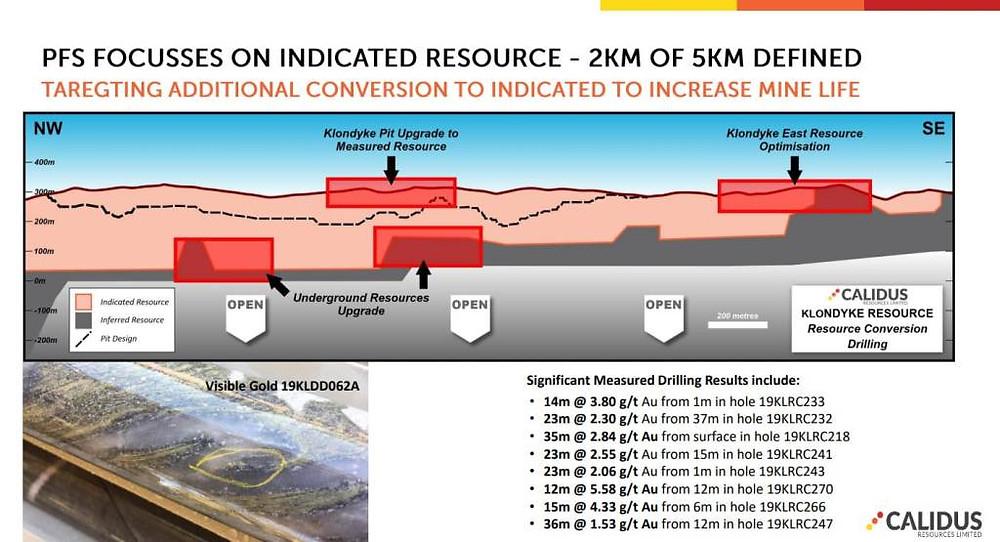 Image describing the Klondyke Resource. Samso Insights.