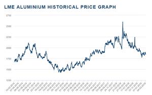 Zinc 5 Year Price Chart. (Source: LME)