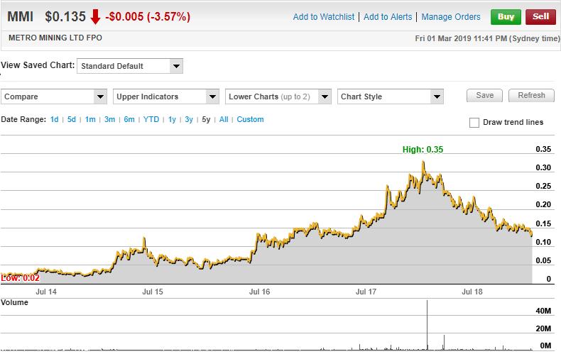 Metro Mining Limited (ASX: MMI) 5 Year Chart. (Source:Commsec)