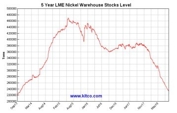 Nickel 5 Years Supply