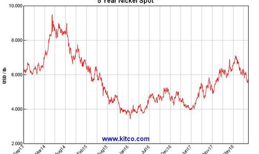 Nickel 5Years Price