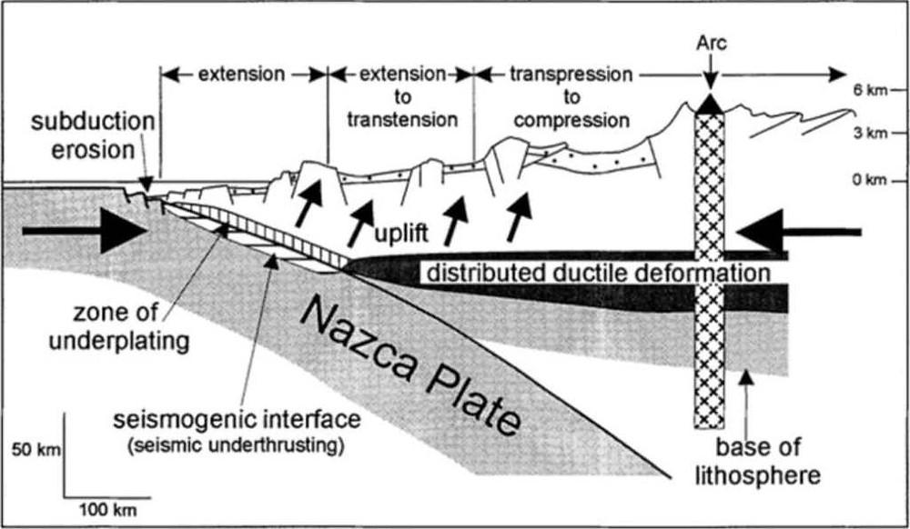 Figure 3: A schematic representation of a subduction zone.  (source:www.kuraminerals.com)