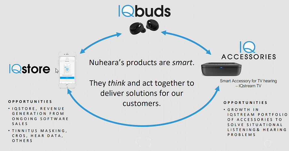 Infographic showing how Nuheara Limited has a product that will allow users to have more control.