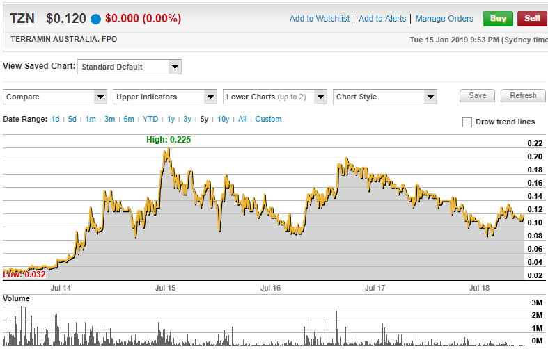 Terramin Australia Limited 5 Year Share Price Chart. (source:  www.commsec.com.au)