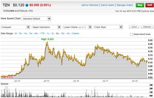 Terramin Australia Limited 5 Year Share Price Chart. (source:  www.commsec.com.au)