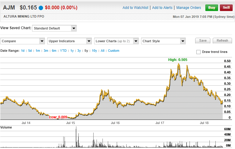 Altura Mining Limited 5 Year Chart