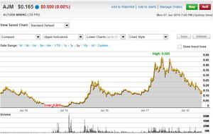 Altura Mining Limited 5 Year Chart