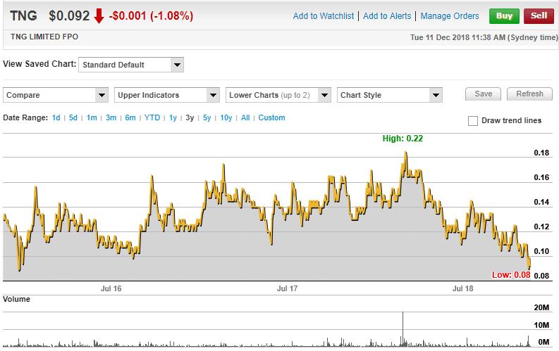 TNG LTD 3 Yr Chart