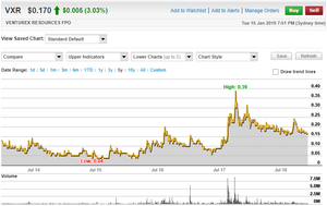 Venturex Resources Limited 5 Year Share Price Chart (source:  www.commsec.com.au)