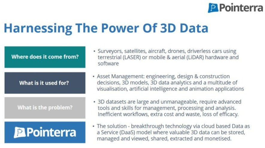 Figure 2: The power of 3D data. (source: http://www.pointerra.com)