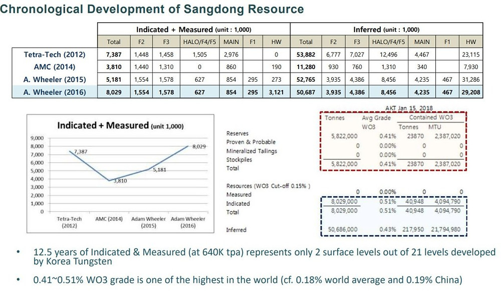 Resource information for the Sangdong Tungsten Deposit. (Source:ALMONTY INDUSTRIES) | Coffee with Samso