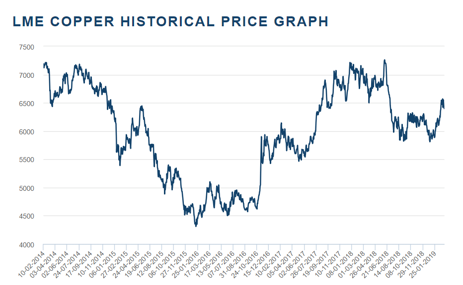 Copper 5 Year Price Chart. (Source: LME)