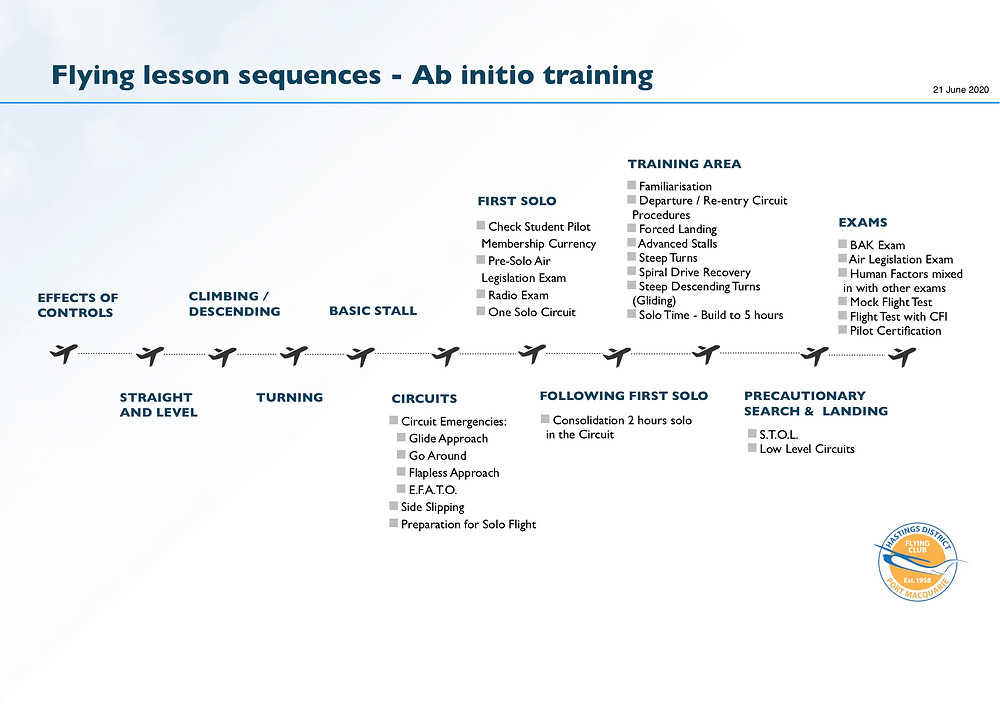HDFC flying lesson sequences - Ab initio training