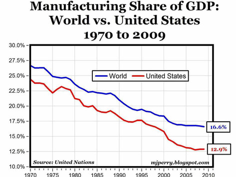 GDP (Grossly Deceiving People)