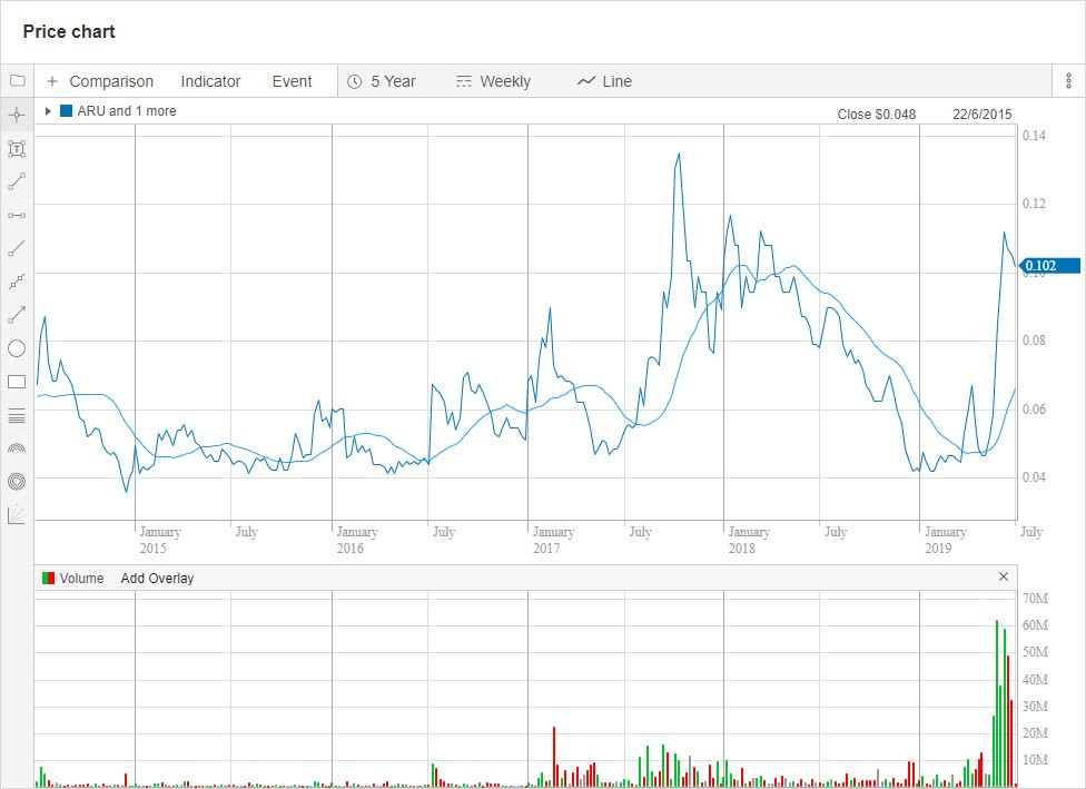 ARU 5-year chart. (Source: Commsec). Samso Insights.