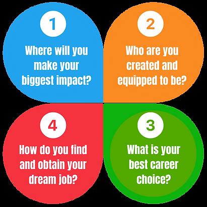 CareerGPS Process.png