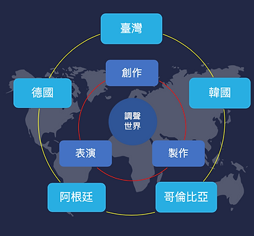 Tuning(s) of the World 結構圖(中文).png