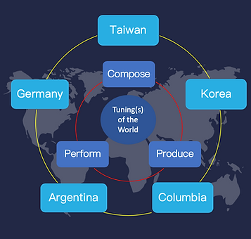 Tuning(s) of the World 結構圖(英文).png
