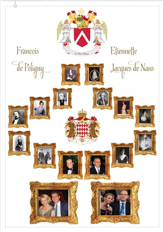 ancêtres Albert de Monaco