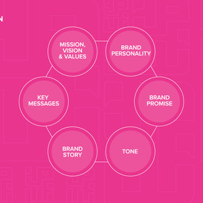 Solving the Brand Equation