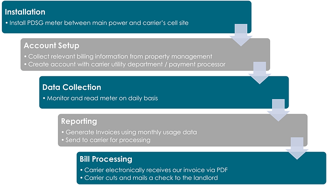 PDSG Process Graphic 3.png