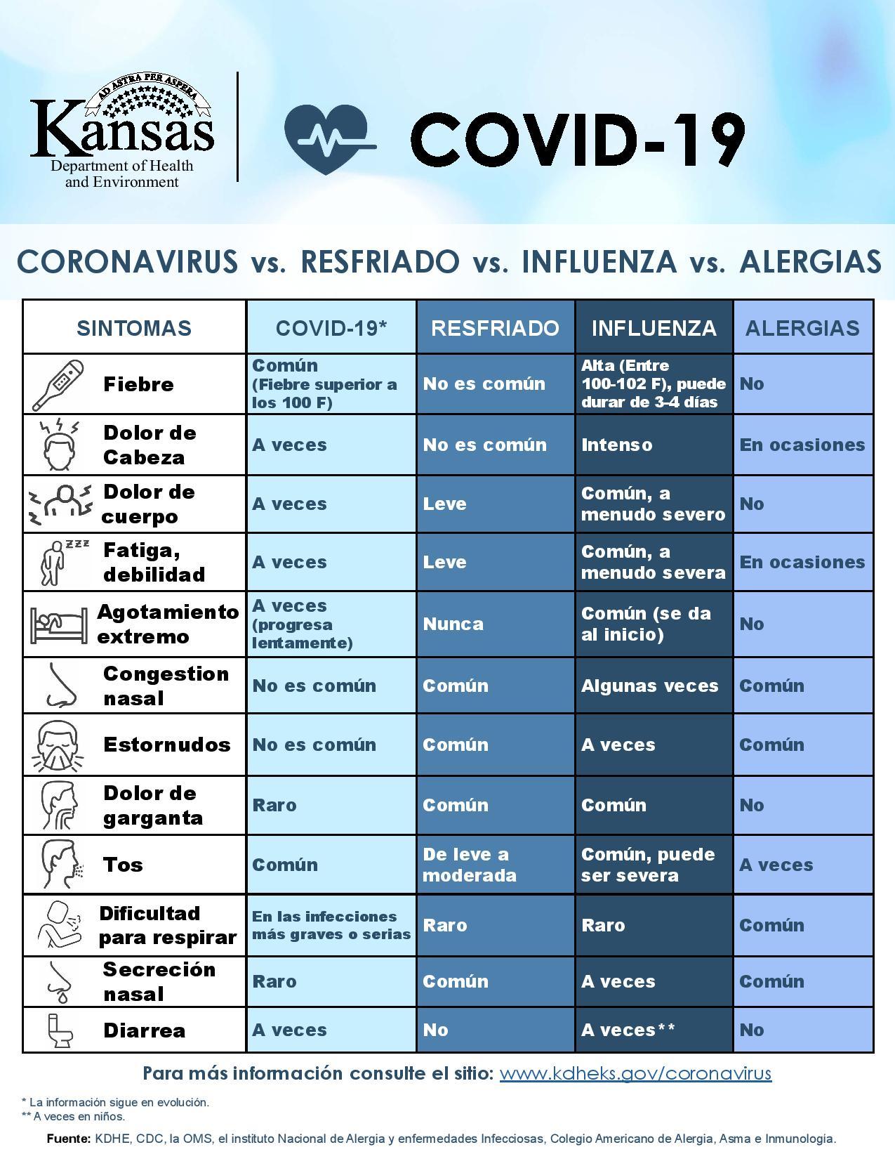 Síntomas del COVID 19