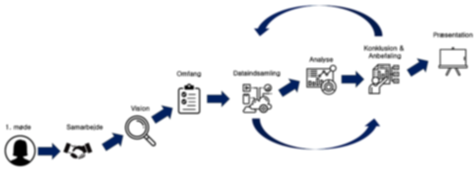 Samarbejde for kundeanalyse