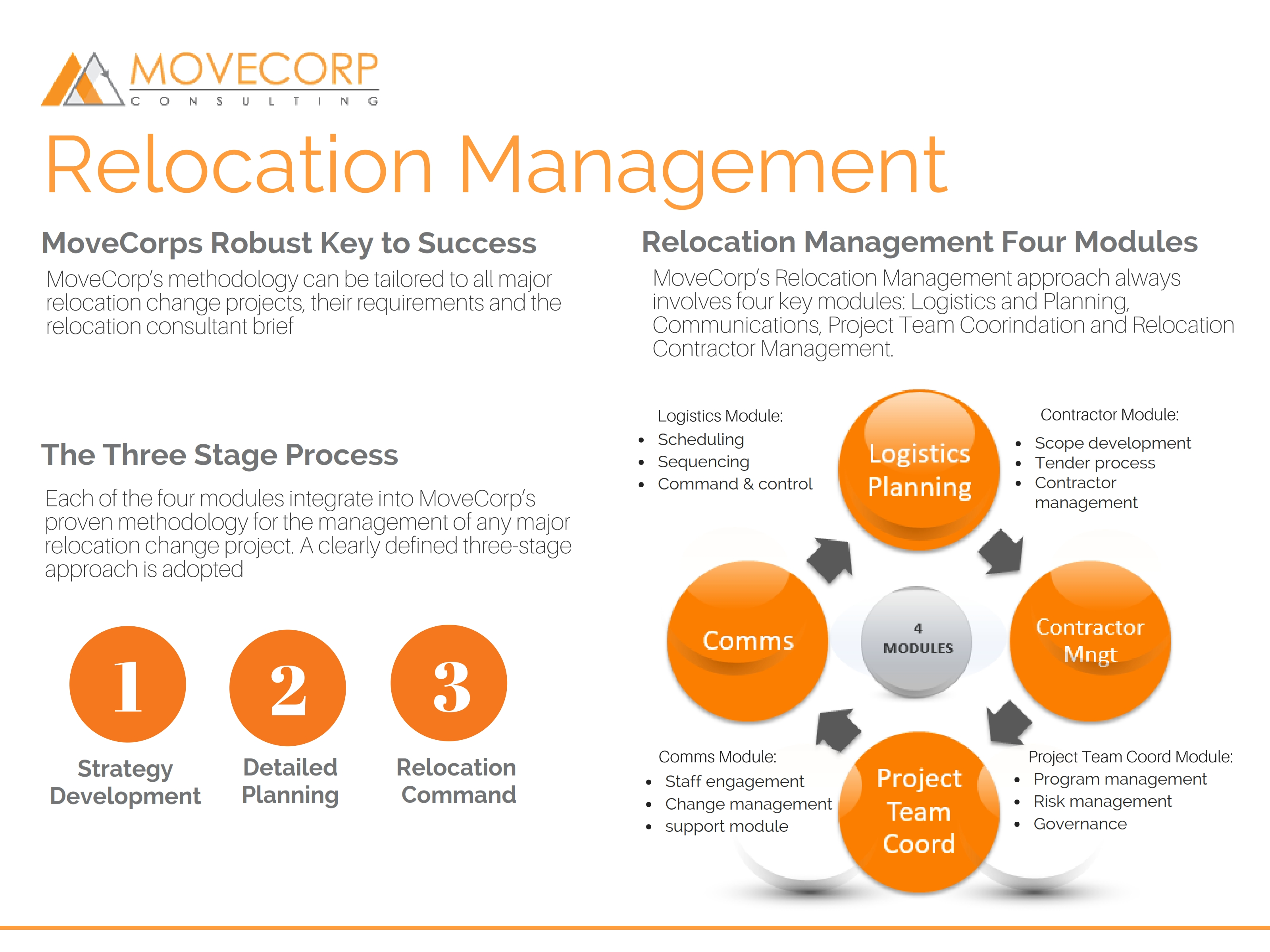 MoveCorp Relocation & Change Methodology (1)_006