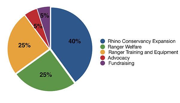 pie-chart-funding.jpg